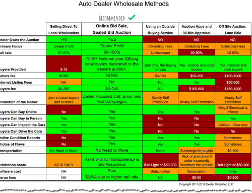 Automotive Wholesale Outlets, Chart