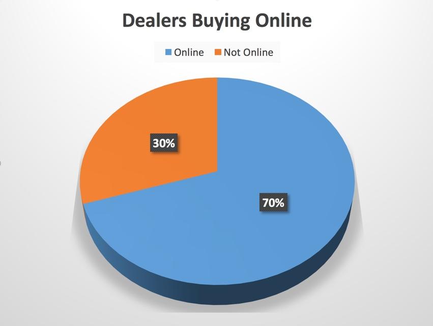 Dealers Buying Online
